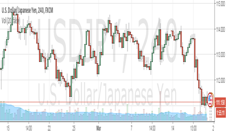 USDJPY: big move USD/JPY at least 3000 pips