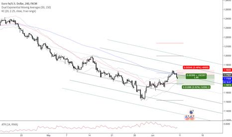 EURUSD: EURUSD Trend Continuation Short