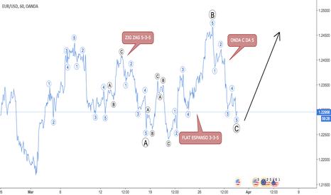 EURUSD: Eur/usd h1 - La mia analisi Elliottiana