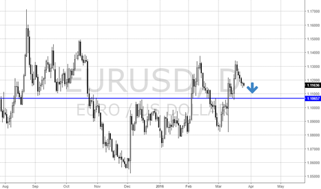 EURUSD: EURUSD short - week from 27Mar16
