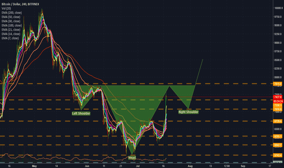 BTCUSD: Shorting bitcoin around 7700 might be in play with tight stop lo