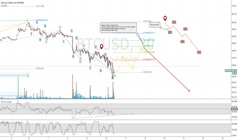 BTCUSD: Retracement before impulse Wave 3 begins