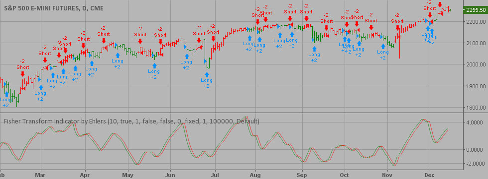 Fisher Transform Indicator by Ehlers Backtest — Strategy by