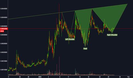 EVXBTC: Potentiel inverse H&S is forming in EVXBTC chart