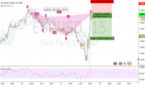 EURUSD: Cypher Patter Formation Alert