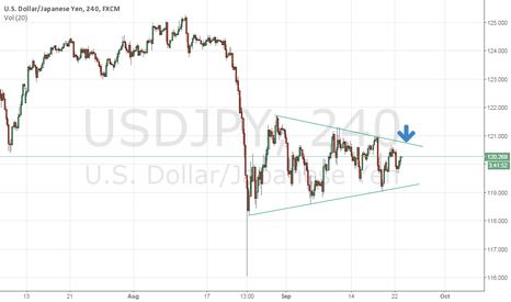 USDJPY: Looking to short this pair