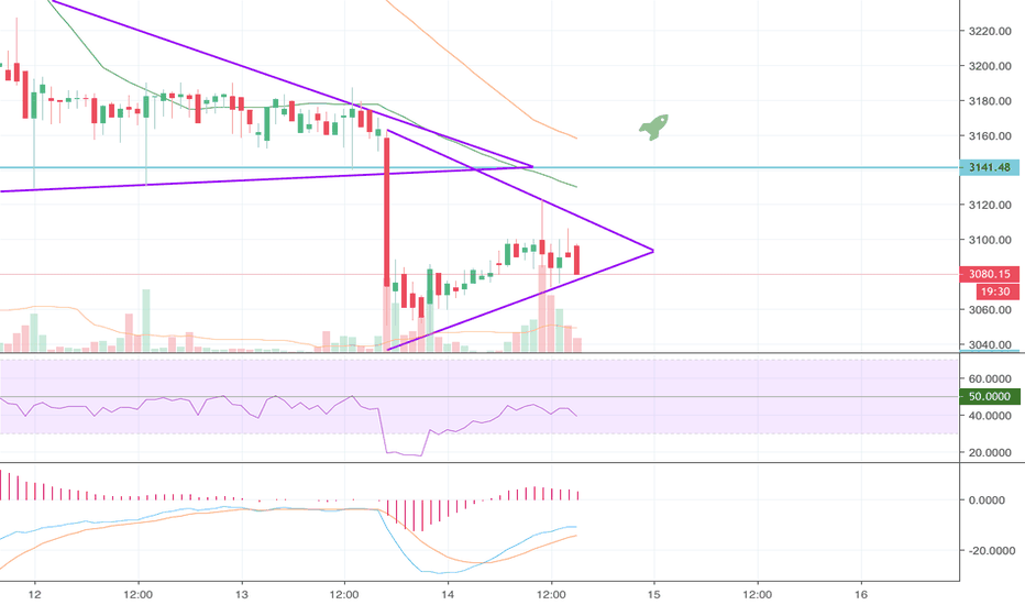 BTCEUR: Another BTC wedge in a downtrend - pump or dumb?