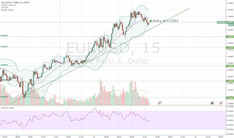 EURUSD: Simplifying Indicators