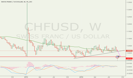 CHFUSD: CHFUSD weekly chart ready to break