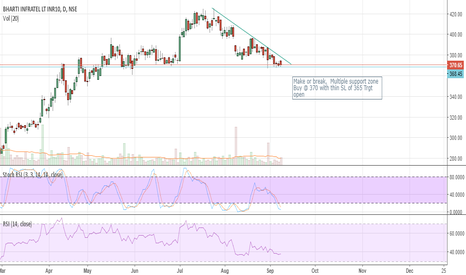 INFRATEL: Make or break,  Multiple support zone Buy @ 370 with thin SL of