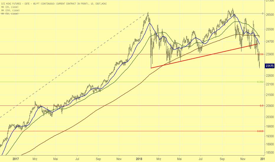 YM1!: Knapp 1.000 Punkte im Dow Jones