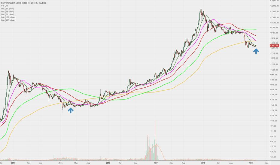 BLX: BTC current path