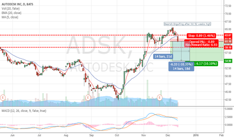 ADSK: ADSK Bearish Engulfing after hit 52 weeks high