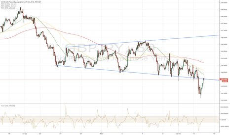 GBPJPY: Shorting GBP/JPY on Support Turned Resistance