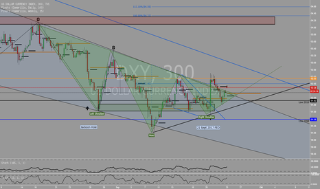 DXY: Neckline + descending triangle break