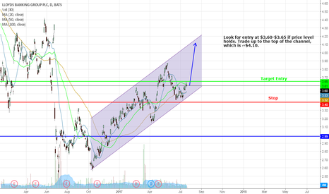 LYG: LYG near bottom of channel