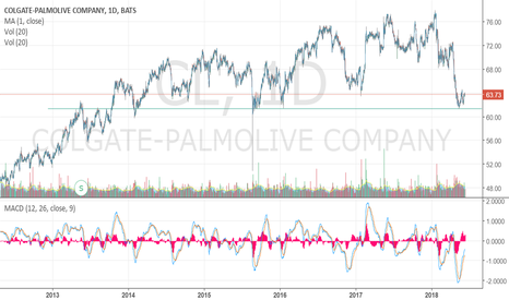 CL: (CL) Colgate Palmolive bounced off its medium term support.