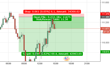 USDJPY: usdjpy short intraday