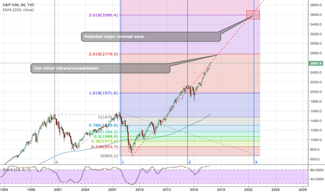 SPX: SPX Long Term Technical Analysis Forcast