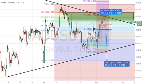 XAUUSD: XAUUSD before US OPEN