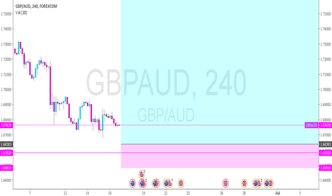 "GBPAUD: GBPAUD - last entry for a rally or trip to ""h"" of a shs"