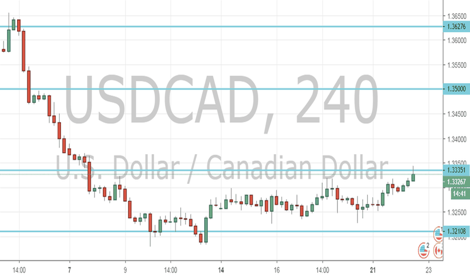 USDCAD: USD/CAD Outlook (22nd January 2019)