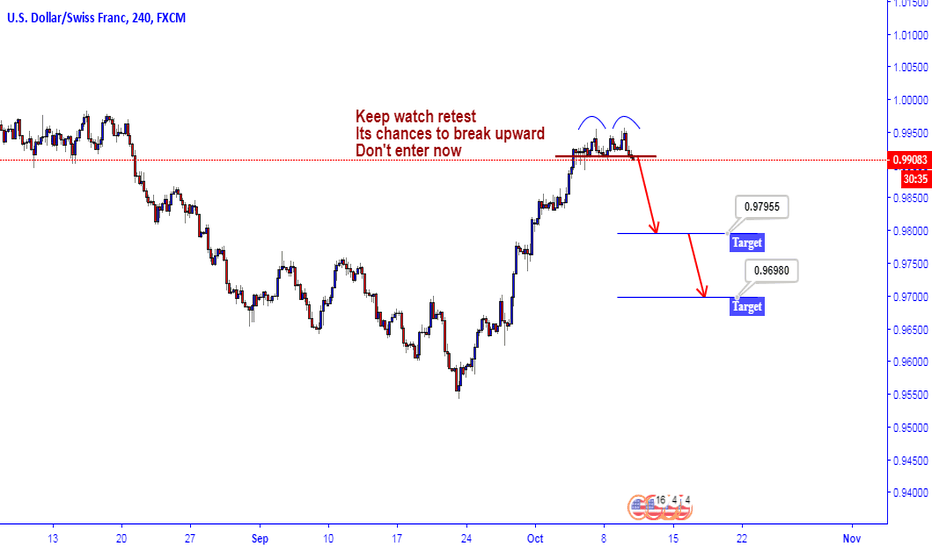USDCHF: USDCHF Double Top watch for Short...