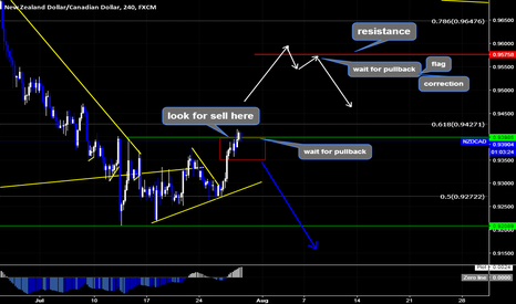 NZDCAD: NZDCAD Sell Setup By Wave Analysis