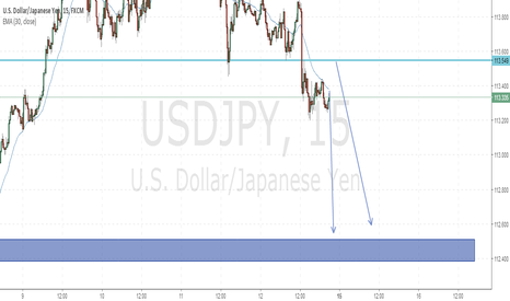 USDJPY: Hello traders, here is my outlook for the week
