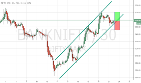 BANKNIFTY: BankNifty : Go long for target of 19700