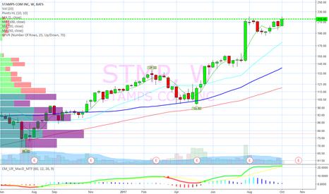 STMP: Weekly bull flag