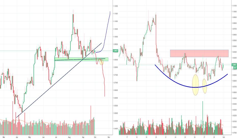 AUDNZD: AUDNZD H&S, long or short trade