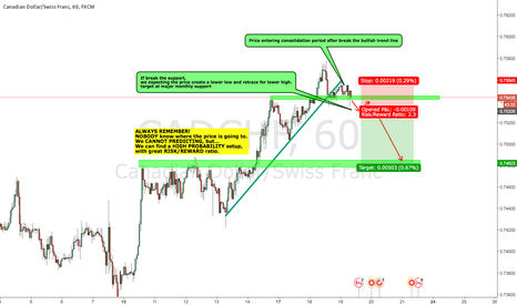 CADCHF: CADCHF possible short