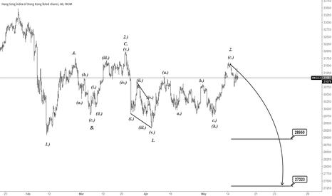 HKG33: H1|HKG33 EW Analysis.