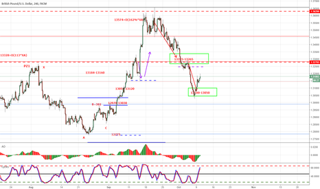 GBPUSD: GBPUSD 13028 COMPLETED OR CONSOLIDATION!!!