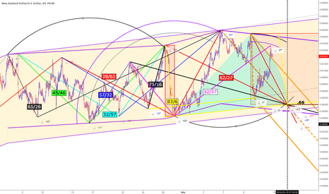 NZDUSD: NZDUSD right angle relations and arcs