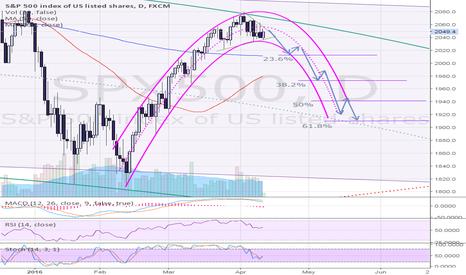 SPX500: SP500 daily - short