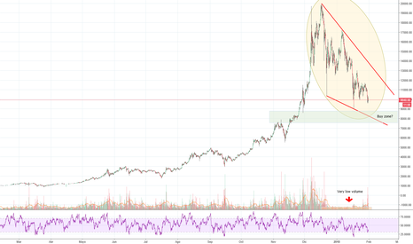 BTCUSD: Bitcoin ideas