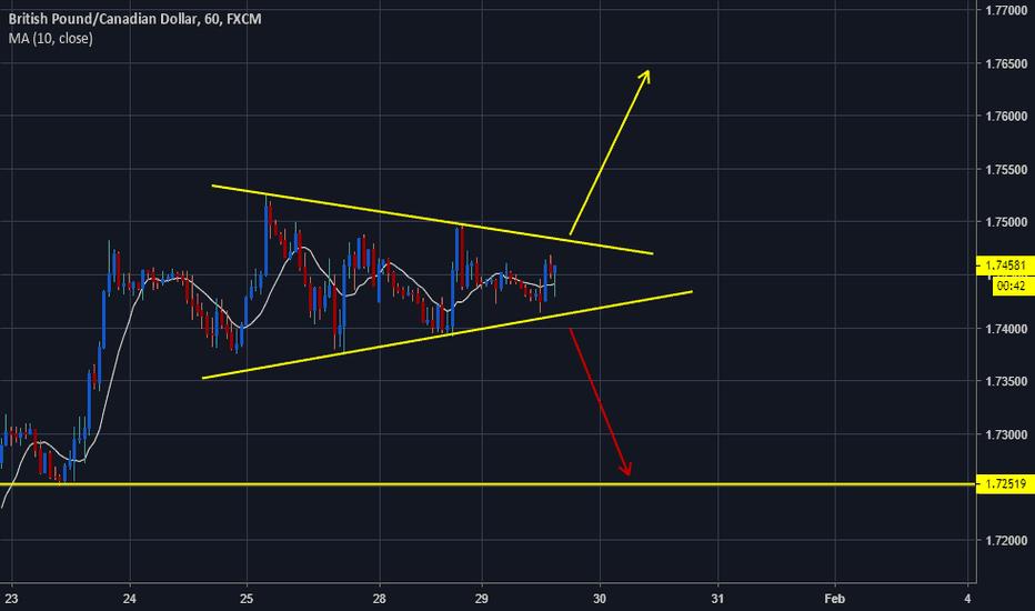 GBPCAD: GBPCAD Symmetrical Triangle!