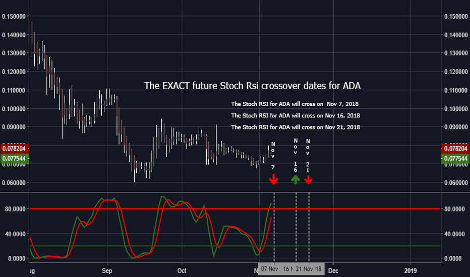 ADAUSD: The EXACT future Stoch Rsi crossover dates for ADA (Cardano)