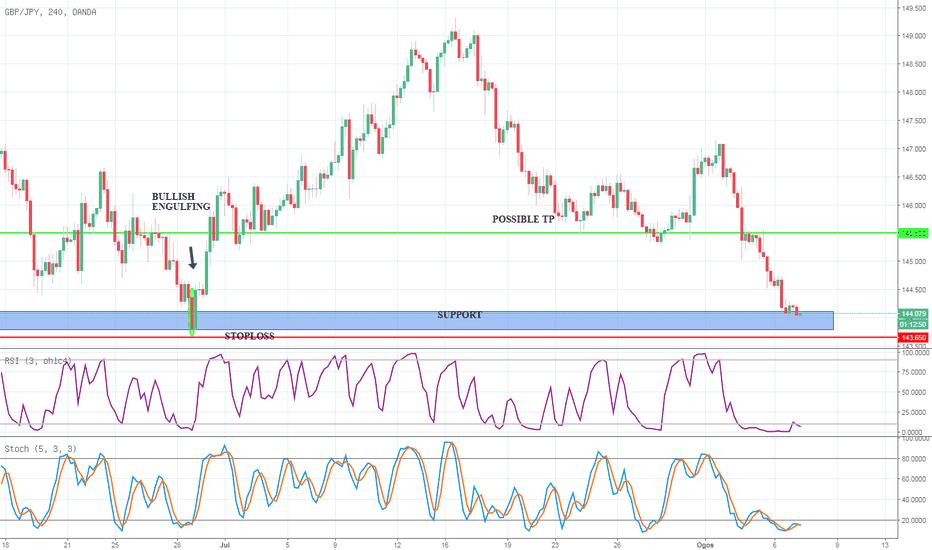 GBPJPY: Trade Idea Pound Sterling vs Japanesse Yen