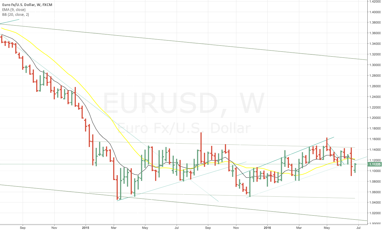 Short EUR/USD  in  long turn