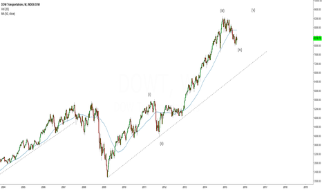 DOWT: Looking for a potential wave 5 up in Dow tran