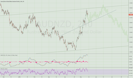 AUDNZD: Traders taking profits