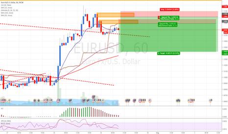 EURUSD: EURUSD: Bad Forecast on EUR. Selling at Supply level