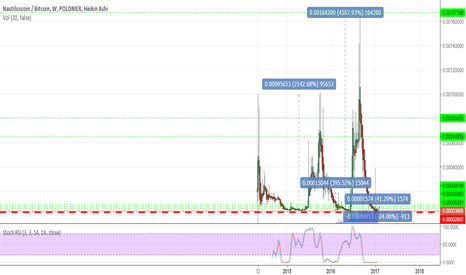 NAUTBTC: NAUT is at the bottom of the cycle