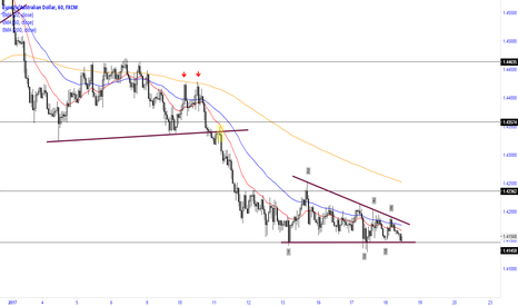 EURAUD: To watch for a breakout from the descending triangle