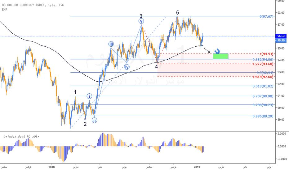 DXY: تحليل موجي لمؤشر الدولار