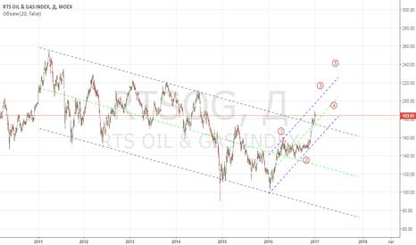 RTSOG: RTS OIL & GAS index