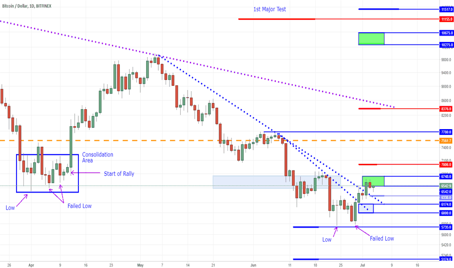 BTCUSD: Bitcoin - Failed Low May Signal A Bullish Reversal